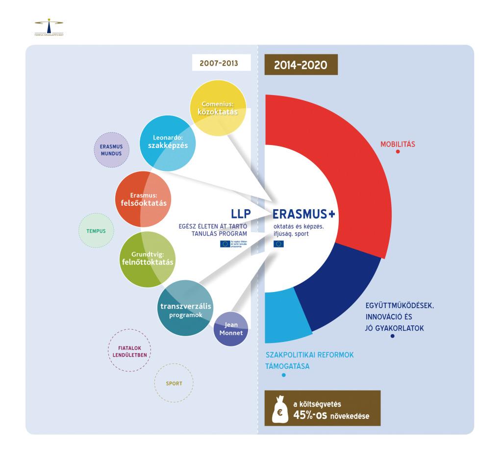 LLP_ErasmusPlus_2013nov5
