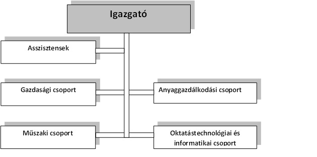 organogram_varosmajor
