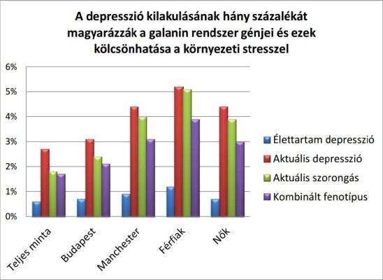 depresszio_diagramm_bagdy