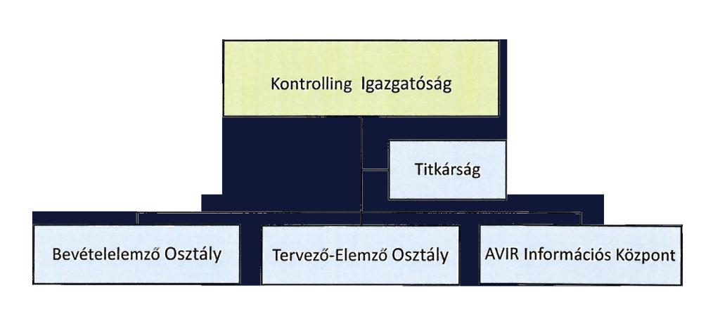 kontrolling_organogram