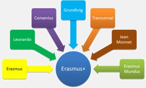 Erasmus_plus_1