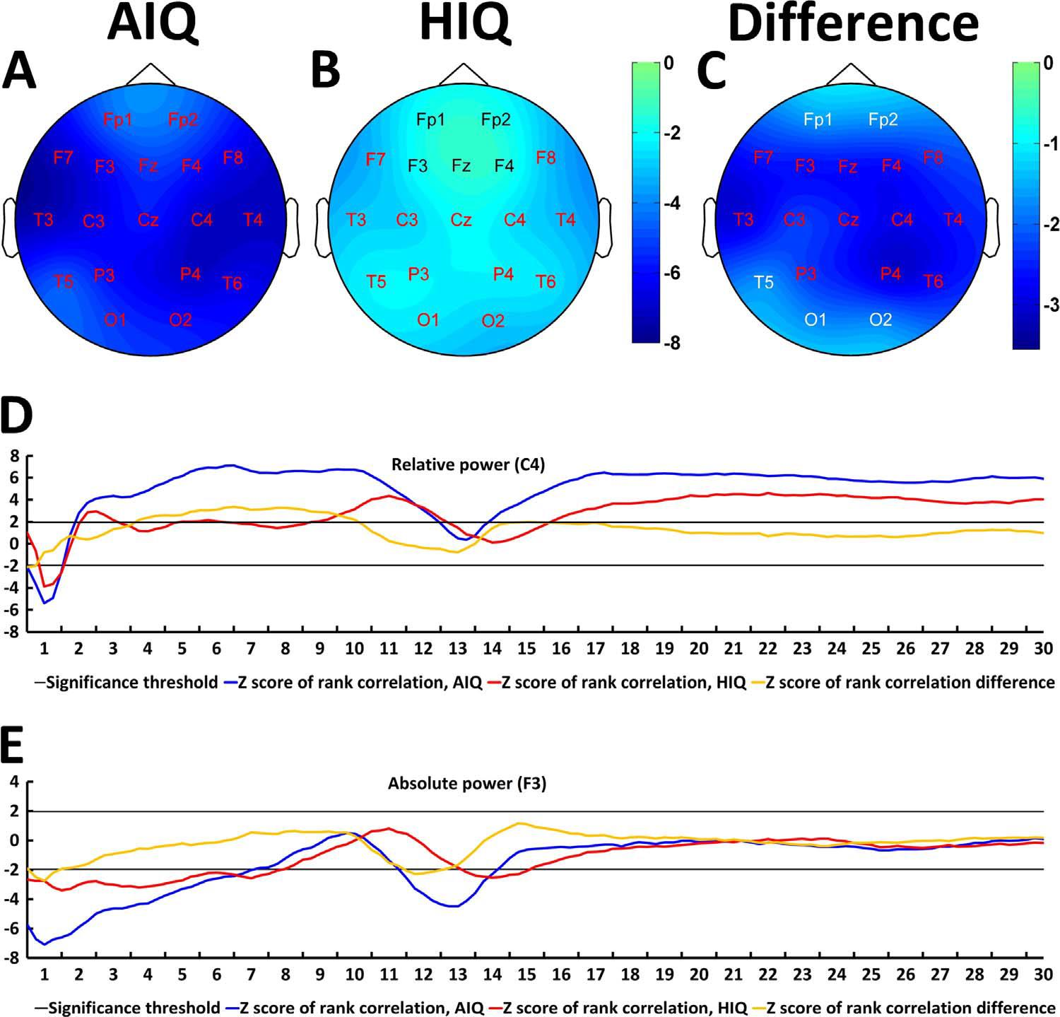 Age-related changes in sleep EEG are attenuated in highly